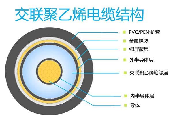 详解110kV及以上交联聚乙烯电缆在线监测