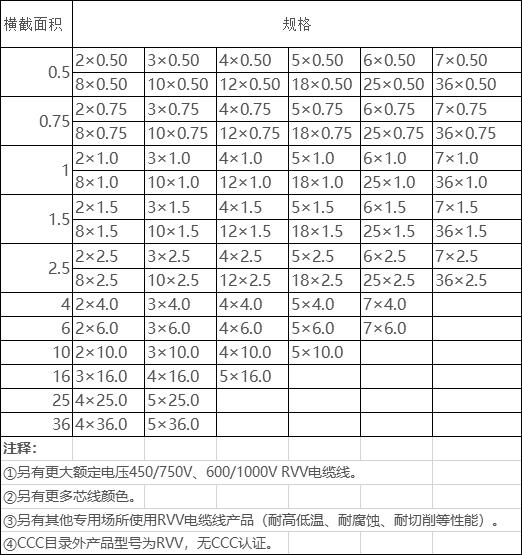 rvv电缆型号规格