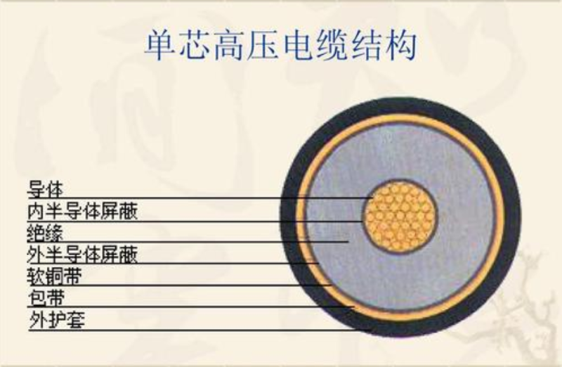 单芯高压电缆结构图