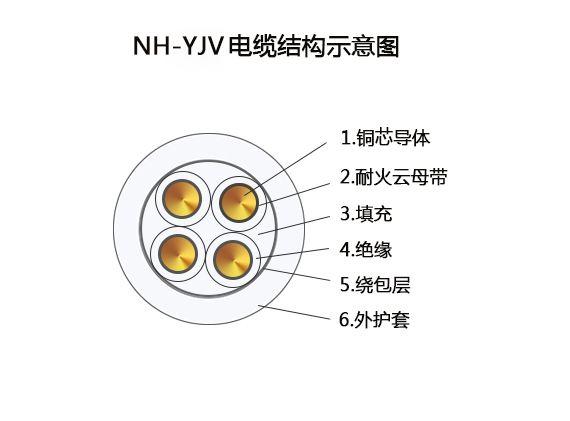耐火(低压电力)电缆 NH-YJV电缆结构图