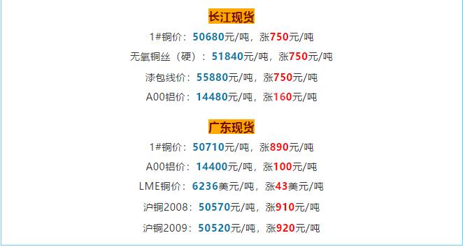 铜价破5w大关,铜电缆线价格也跟着水涨船高!