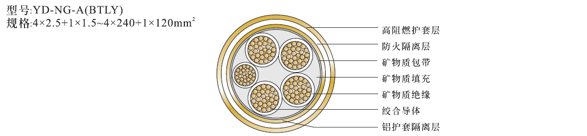 ng-a-4x25+1x16柔性矿物绝缘电缆防火电缆结构图