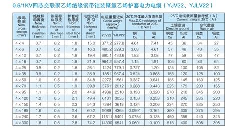 VV电缆 vv电缆价格 VV电力电缆