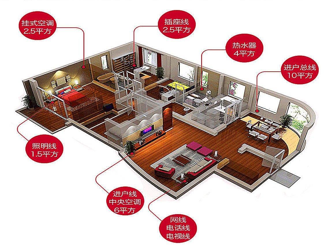 太平洋线缆教你室内装修正确选用家装电线!