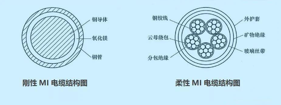 矿物电缆结构图