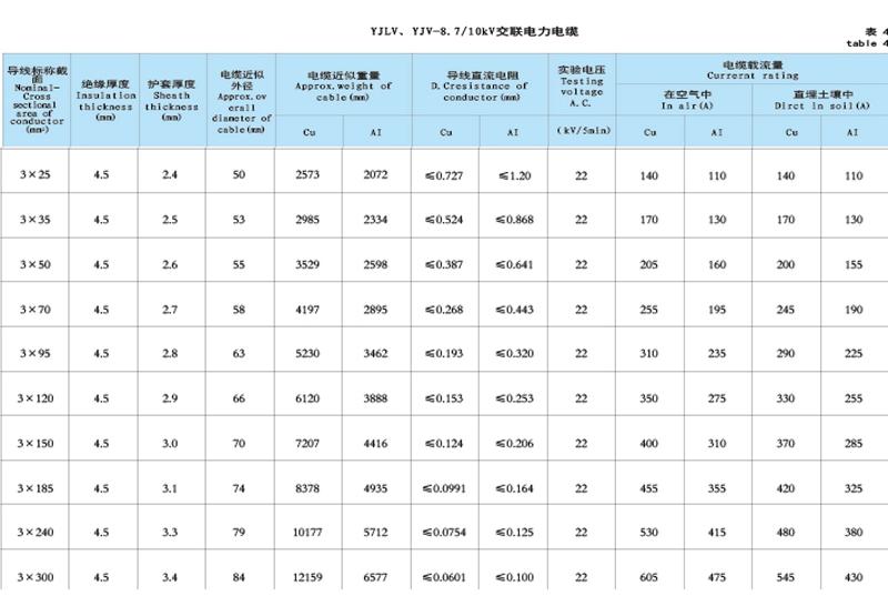 3芯10kv高压电缆的基本信息