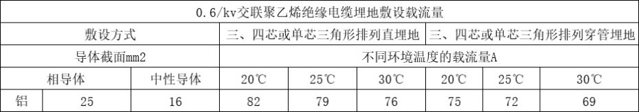 YJLV22 3X25+2X16 铝芯铠装电缆载流量