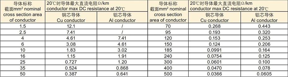 高压电缆电阻