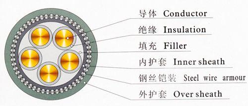 铠装电缆结构图