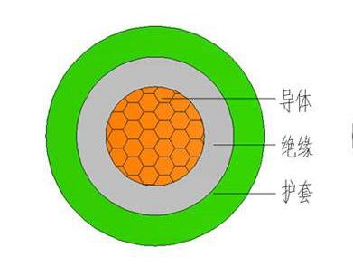 YH电焊机橡套电缆结构图
