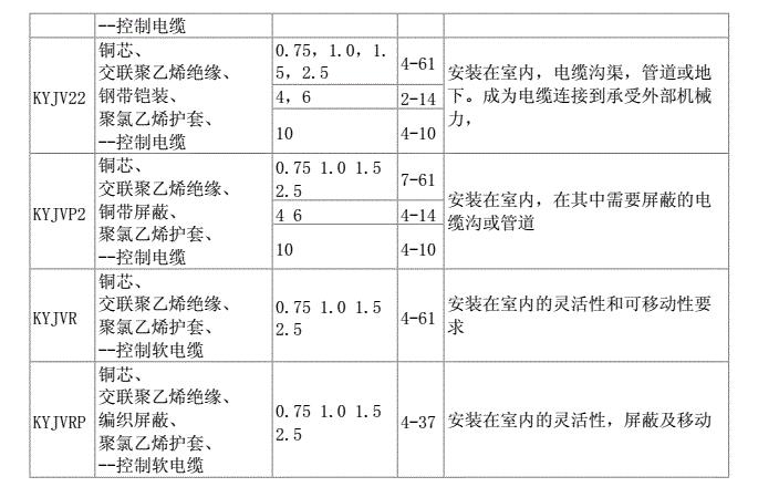 常见控制电缆型号规格及其应用场合