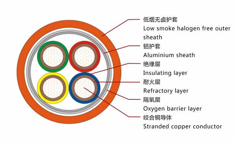 NG-A BTLY电缆结构图