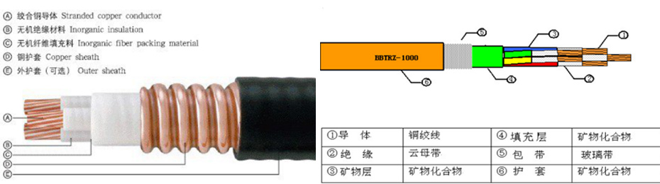BTLY电缆结构图