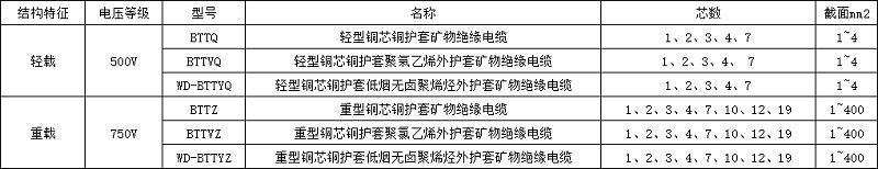 刚性防火电缆/矿物绝缘电缆型号规格