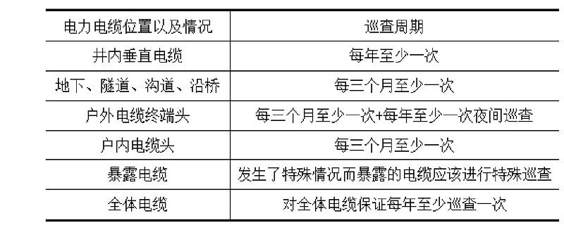 表1 不同巡查位置的巡查周期表