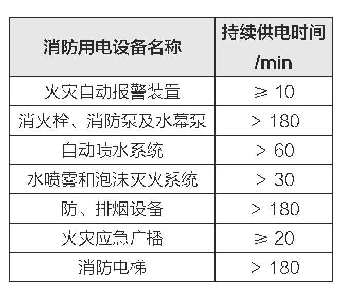 表3 消防用电设备在火灾发生期间的最少持续供电时间