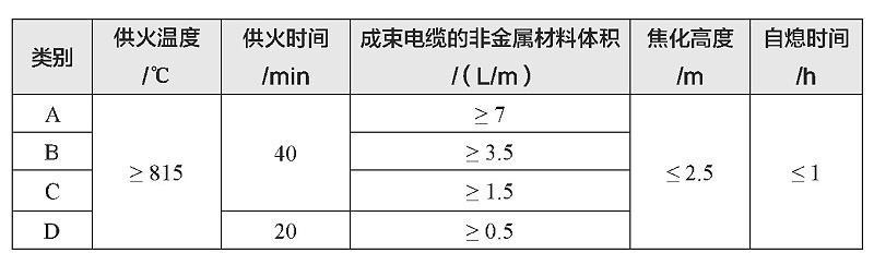 表1 阻燃电缆分类表