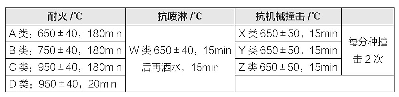 表2 电缆耐火性能规定(按英国BS-6387)