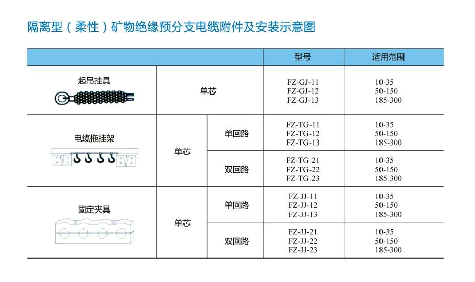 FZ-NG-A(FZ-BTLY)防火分支电缆附件及安装示意图