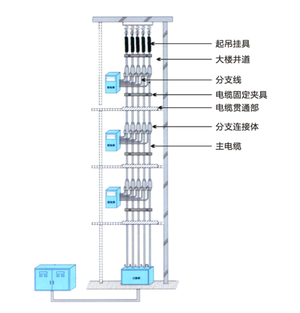 FZ-NG-A(FZ-BTLY)防火分支电缆附件及安装示意图2