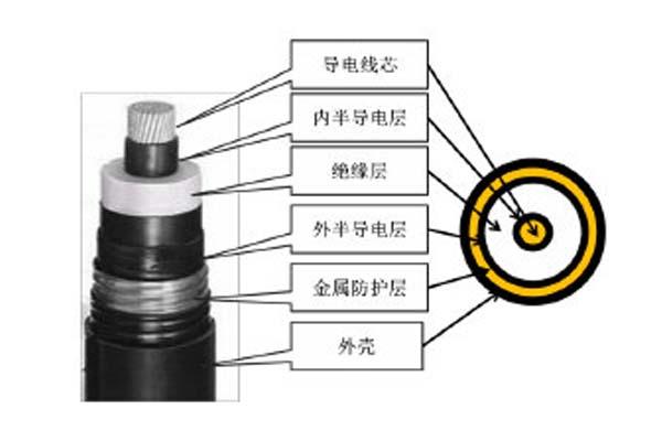 高压直流电缆简介,这些你都知道吗?