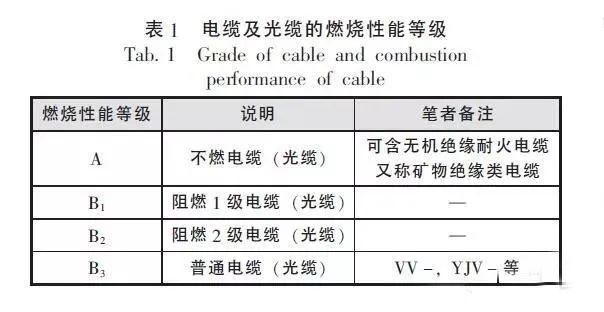 电缆及光缆的燃烧性能等级