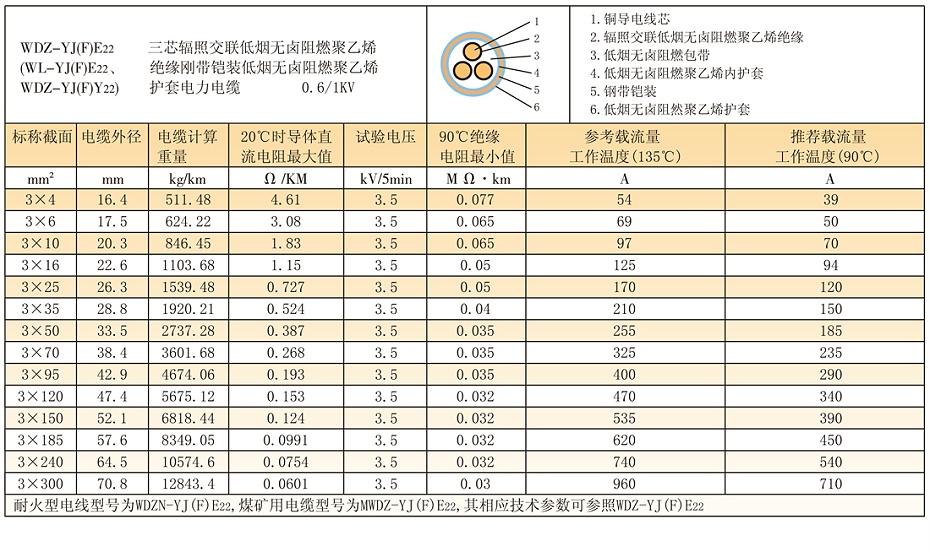 3芯低压wdz-yjfy22铠装辐照交联低烟无卤电缆