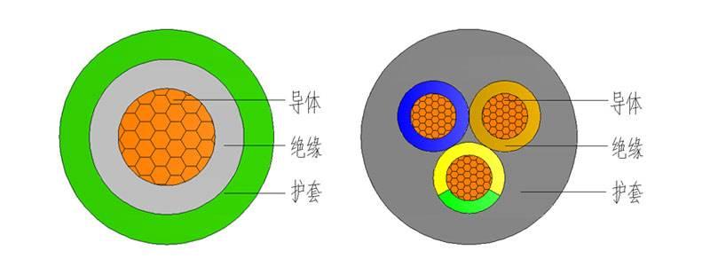 jhs电缆结构图