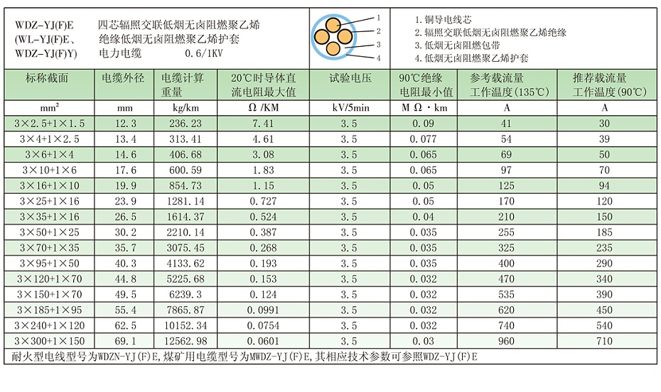3+1芯WDZ-YJ(F)E电缆载流量参数