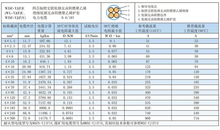 4芯WDZ-YJ(F)E低烟无卤电缆载流量、参数