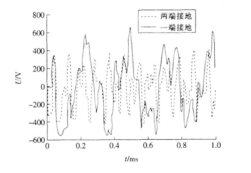 控制电缆屏蔽层接地方式的抗干扰分析