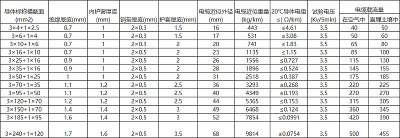 YJV22规格型号参数