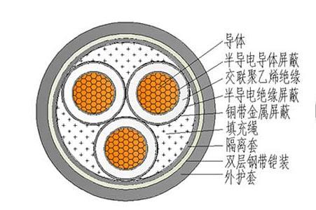 YJV22 铠装-电力电缆