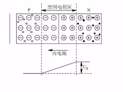 影响聚合物中空间电荷形成的因素