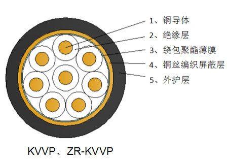 kvvp与rvvp的区别