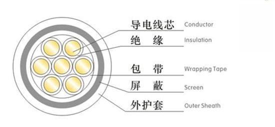 屏蔽控制软电缆结构图
