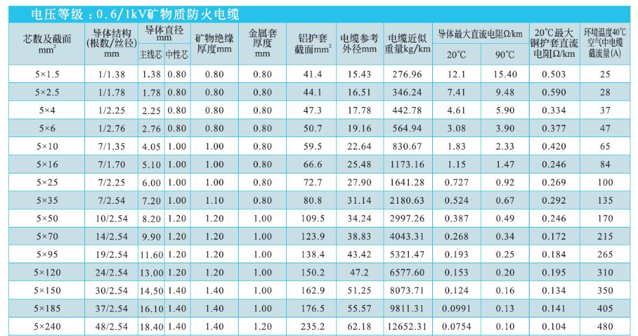 5等芯矿物绝缘电缆NG-A(BTLY)技术参数