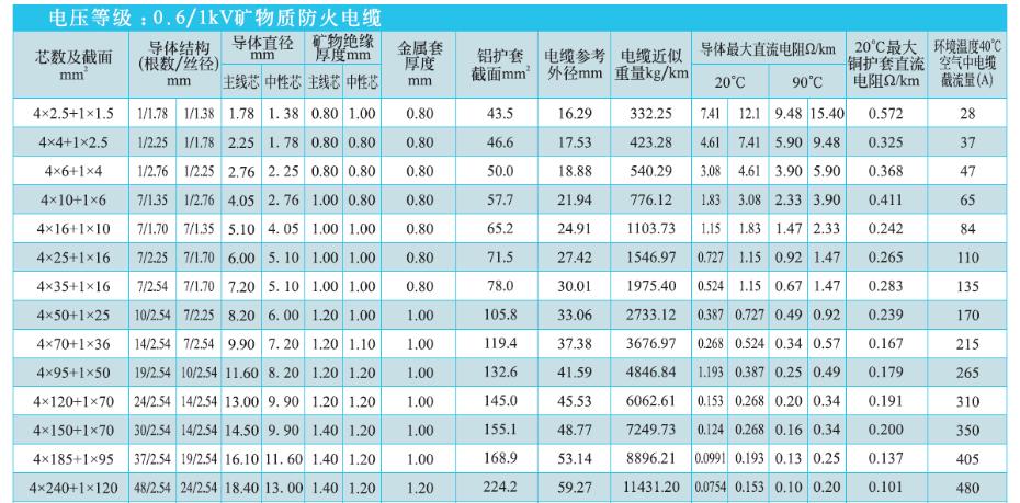4+1芯矿物绝缘电缆NG-A(BTLY)技术参数