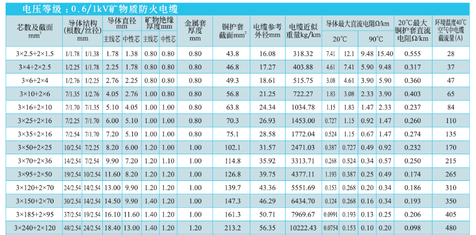 3+2芯矿物绝缘电缆NG-A(BTLY)技术参数