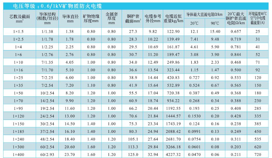 单芯矿物绝缘电缆NG-A(BTLY)技术参数