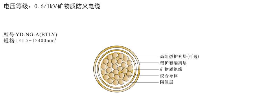 单芯矿物绝缘电缆NG-A(BTLY)结构图