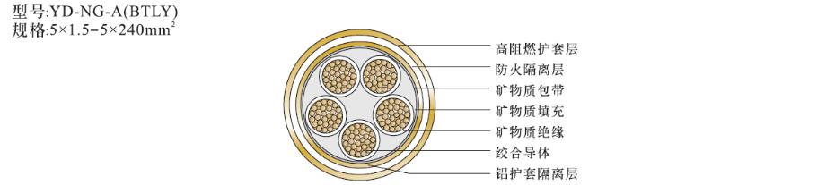 5芯矿物绝缘电缆NG-A(BTLY)结构图