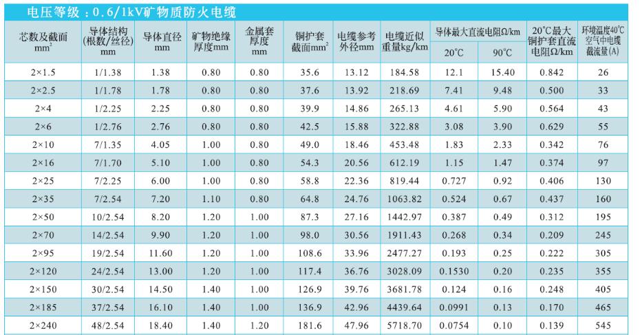 2芯矿物绝缘电缆NG-A(BTLY)技术参数