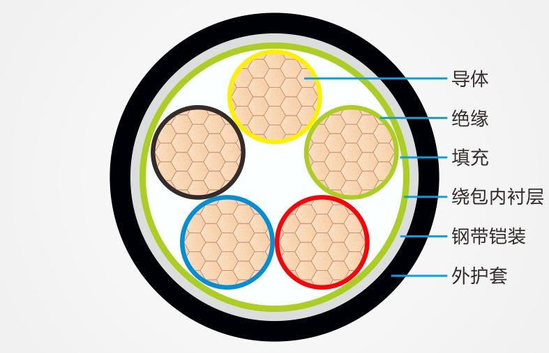 辐照交联低烟无卤阻燃电线电缆结构图