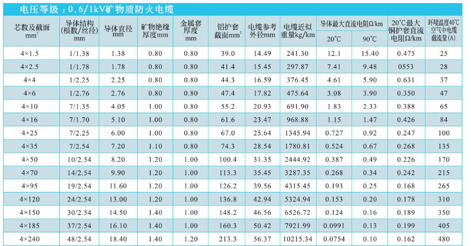 四芯矿物质电缆规格