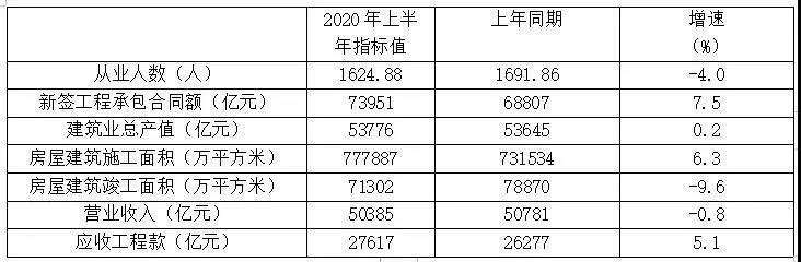 表1 特、一级资质企业2020年上半年主要指标数据