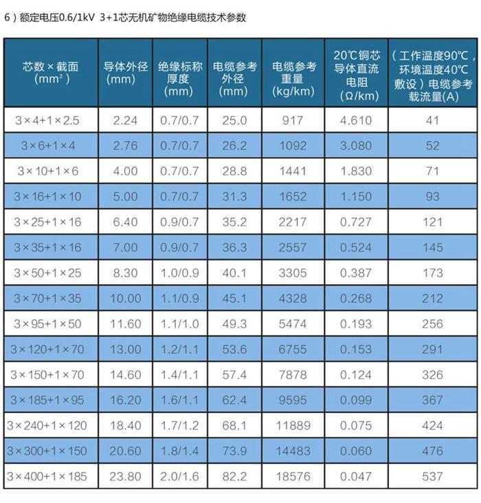 四芯矿物防火电缆规格