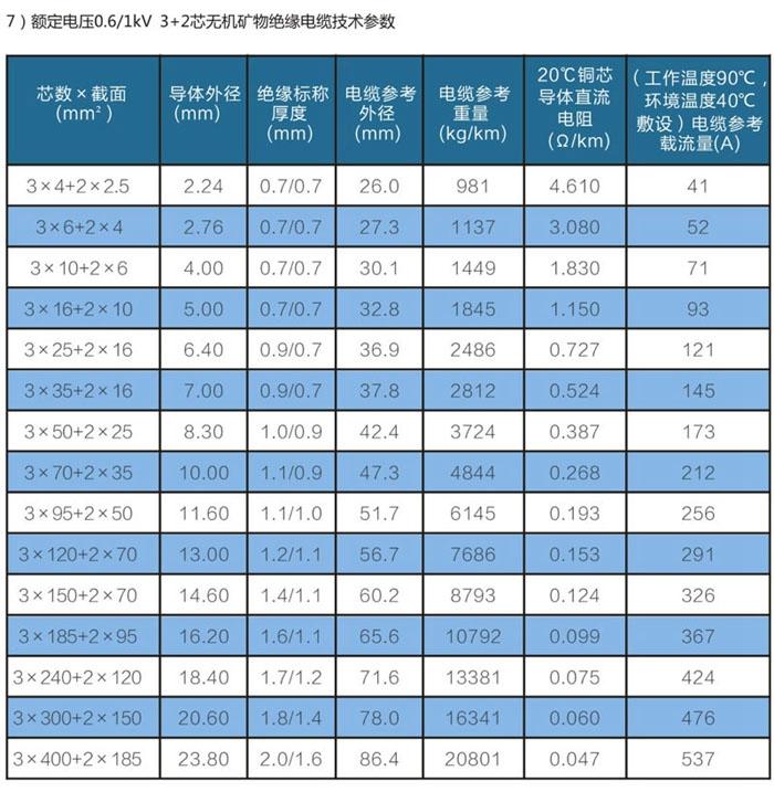 3+2芯wd-yttwy矿物质电缆技术参数