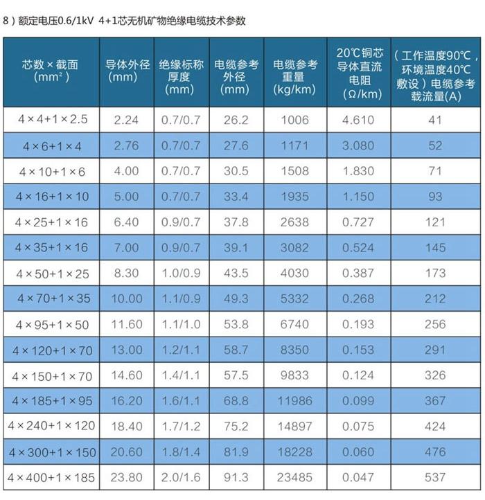 4+1芯wd-yttwy矿物质电缆技术参数