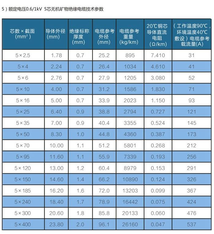 5芯wd-yttwy矿物质电缆技术参数